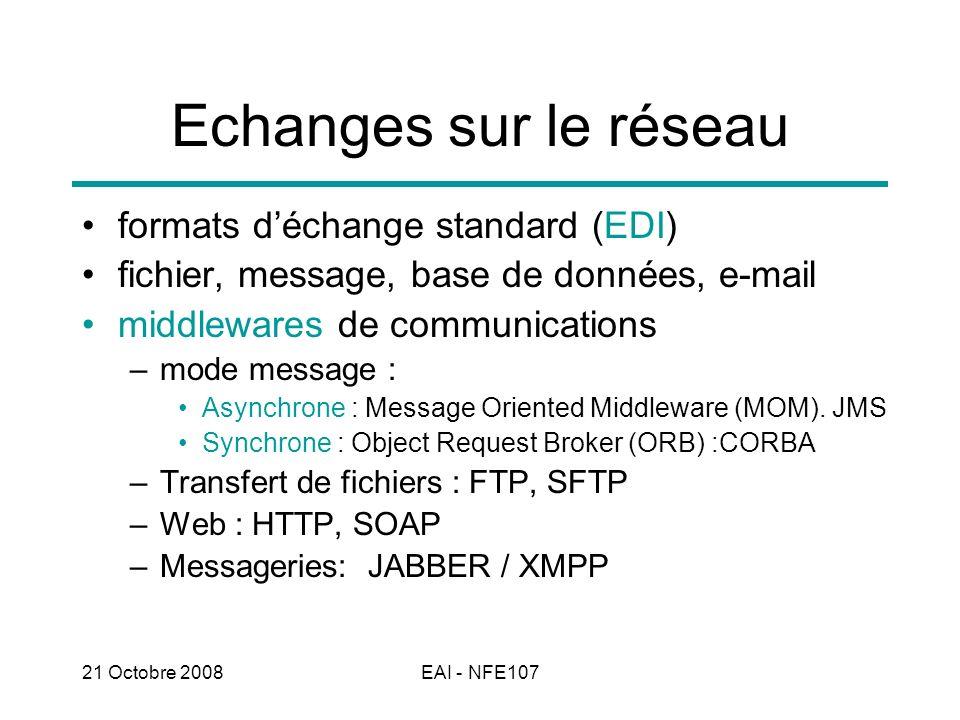 21 Octobre 2008EAI - NFE107 Echanges sur le réseau formats déchange standard (EDI) fichier, message, base de données, e-mail middlewares de communicat