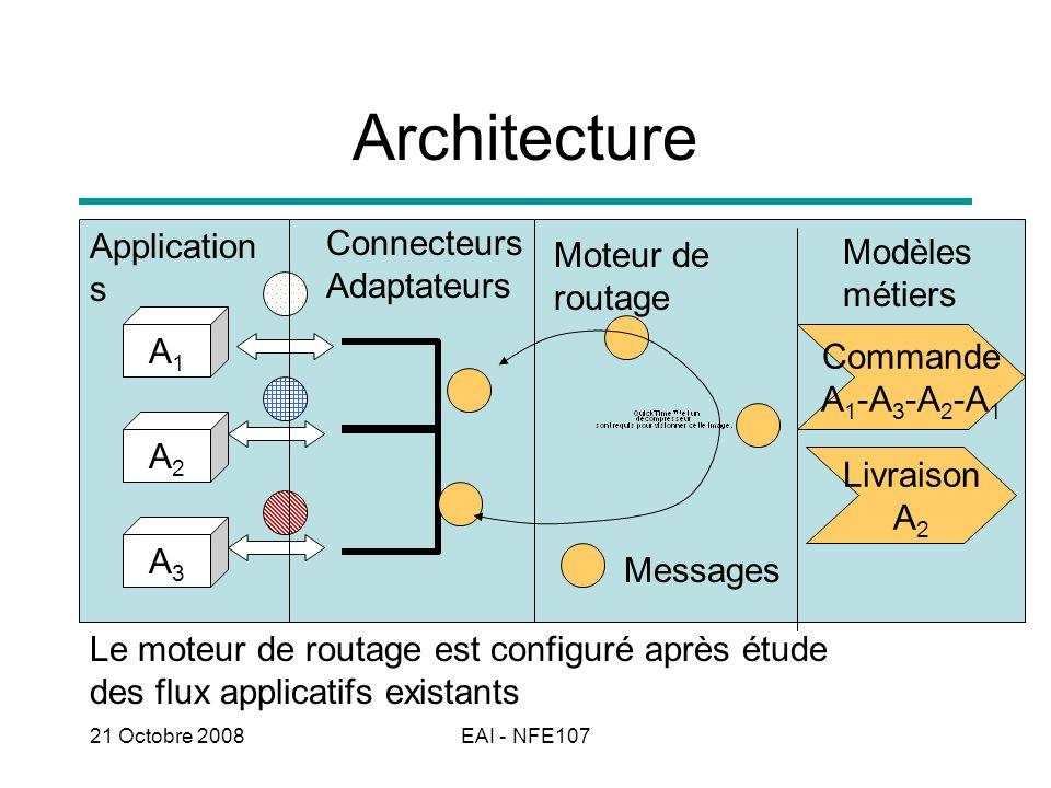 21 Octobre 2008EAI - NFE107 Architecture Le moteur de routage est configuré après étude des flux applicatifs existants A1A1 A3A3 A2A2 Application s Co