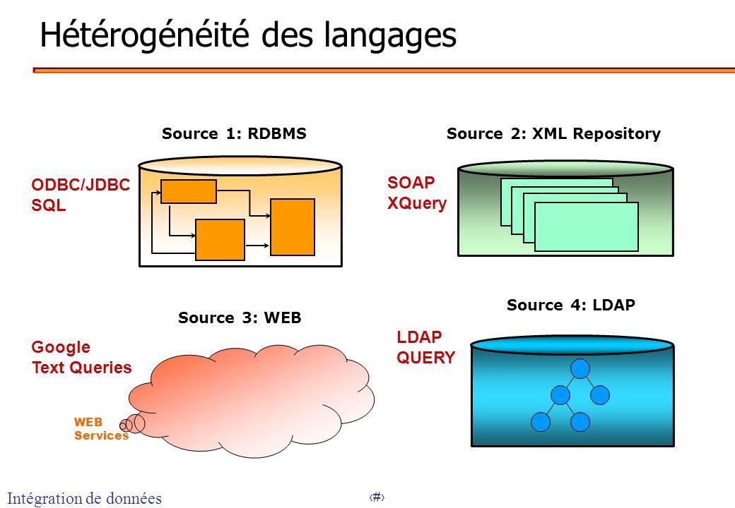 10 Hétérogénéité des langages ODBC/JDBC SQL SOAP XQuery Google Text Queries LDAP QUERY Source 1: RDBMSSource 2: XML Repository Source 3: WEB Source 4:
