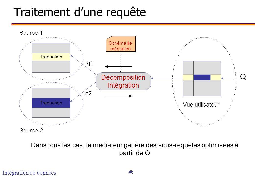 11 Traitement dune requête Dans tous les cas, le médiateur génère des sous-requêtes optimisées à partir de Q Q Traduction Source 1 Source 2 Vue utilis