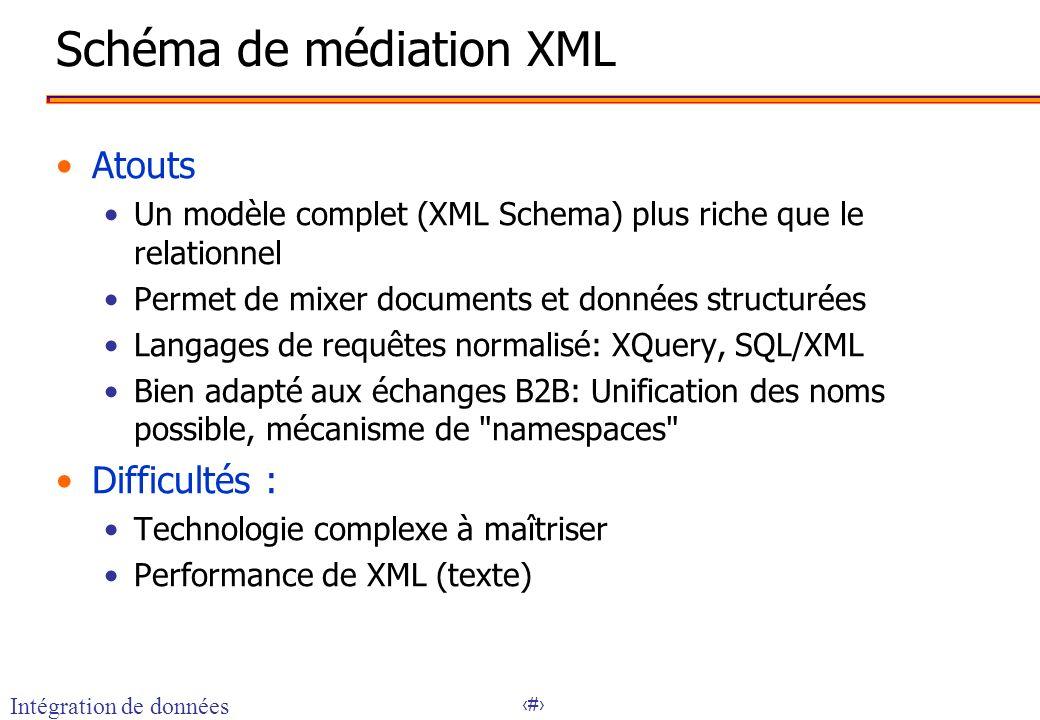 13 Schéma de médiation XML Atouts Un modèle complet (XML Schema) plus riche que le relationnel Permet de mixer documents et données structurées Langag