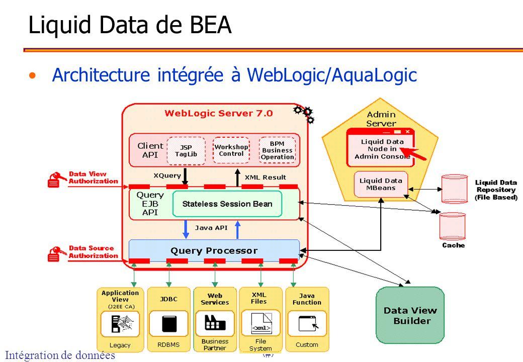 18 Liquid Data de BEA Architecture intégrée à WebLogic/AquaLogic Intégration de données