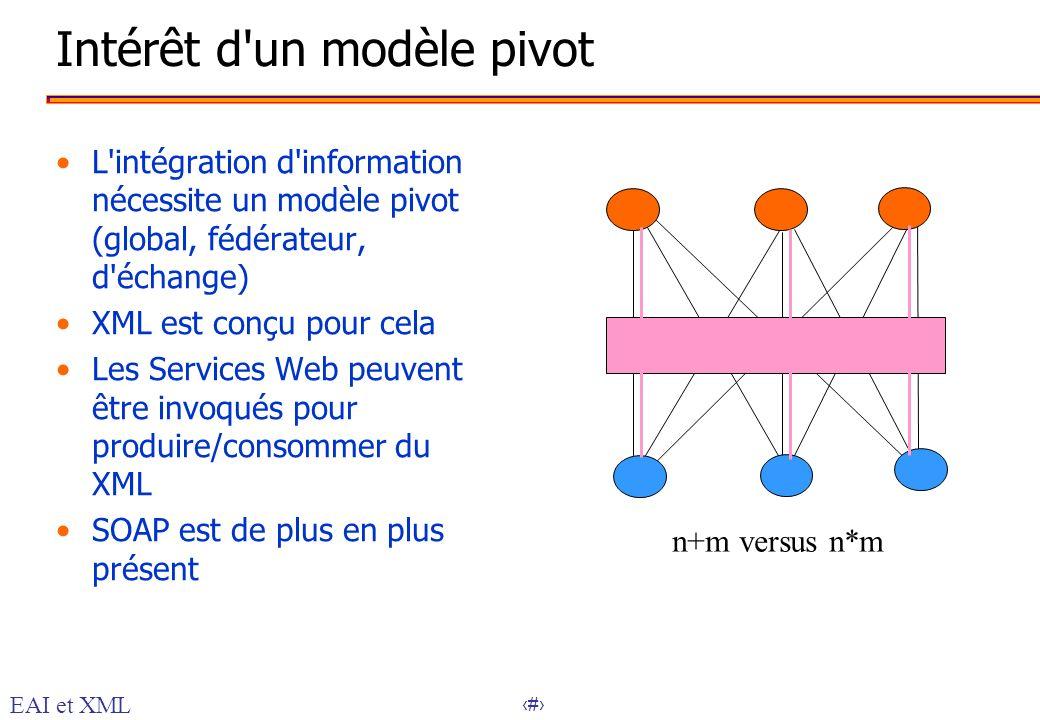 22 Intérêt d'un modèle pivot L'intégration d'information nécessite un modèle pivot (global, fédérateur, d'échange) XML est conçu pour cela Les Service