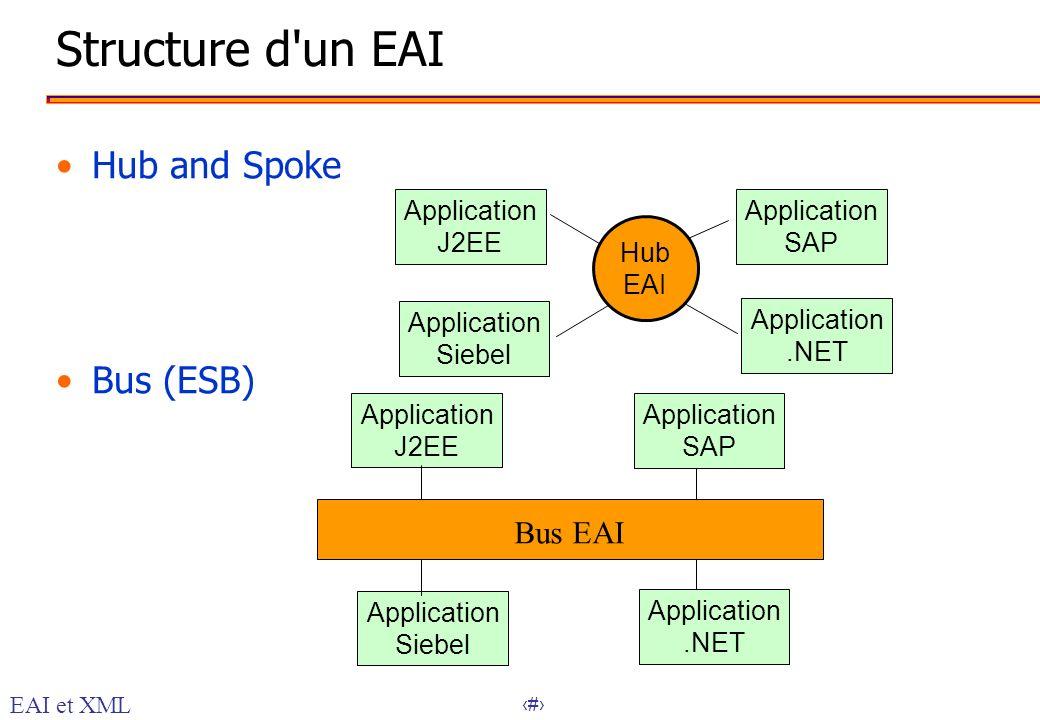 23 Structure d'un EAI Hub and Spoke Bus (ESB) Application J2EE Application Siebel Application.NET Application SAP Hub EAI Application J2EE Application