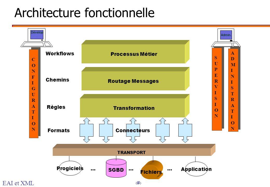 28 TRANSPORT Architecture fonctionnelle CONFIGURATIONCONFIGURATION CONFIGURATIONCONFIGURATION SUPERVISIONSUPERVISION SUPERVISIONSUPERVISION Processus