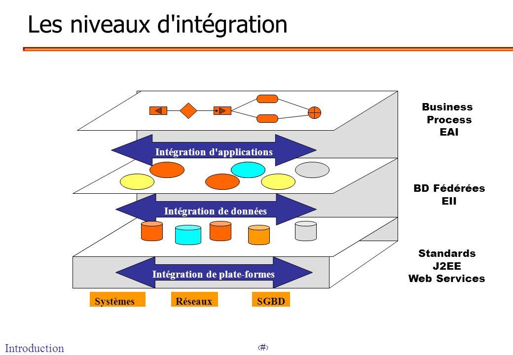 3 Les niveaux d'intégration SystèmesRéseauxSGBD Intégration de plate-formes Intégration de données Intégration d'applications Business Process EAI BD