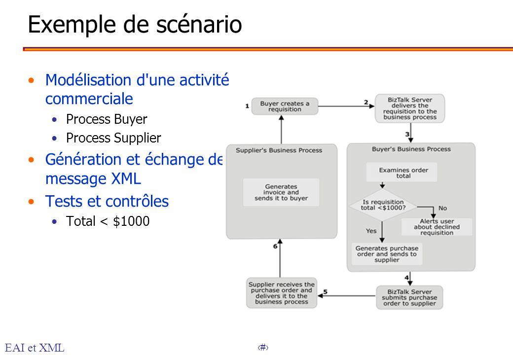 31 Exemple de scénario Modélisation d'une activité commerciale Process Buyer Process Supplier Génération et échange de message XML Tests et contrôles