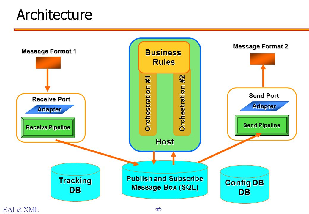 32 ArchitectureAdapter Host Orchestration #1 Orchestration #2 Receive Port Send Port TrackingDB Config DB DB Adapter Receive Pipeline BusinessRules Se