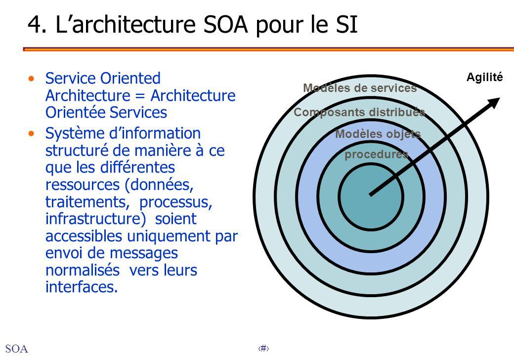 36 4. Larchitecture SOA pour le SI Service Oriented Architecture = Architecture Orientée Services Système dinformation structuré de manière à ce que l