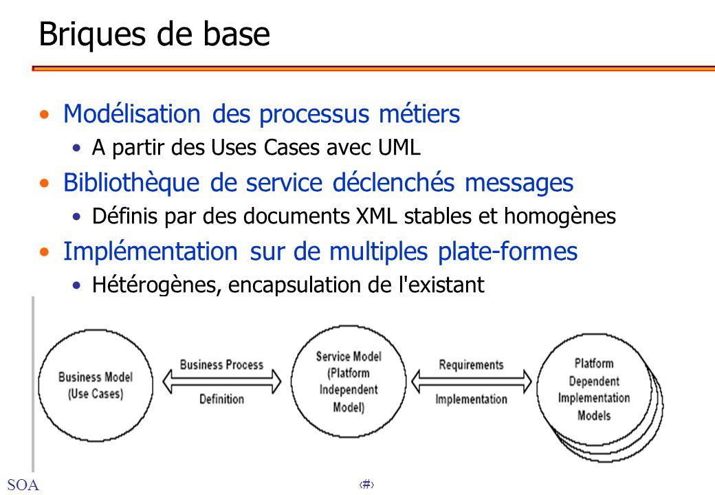 37 Briques de base Modélisation des processus métiers A partir des Uses Cases avec UML Bibliothèque de service déclenchés messages Définis par des doc