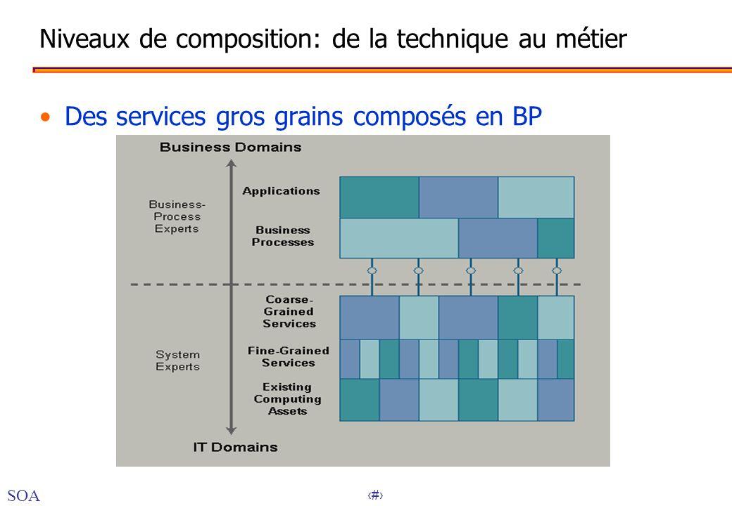 38 Niveaux de composition: de la technique au métier Des services gros grains composés en BP SOA