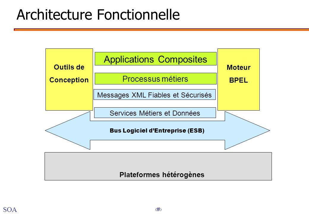 40 Architecture Fonctionnelle Services Métiers et Données Messages XML Fiables et Sécurisés Applications Composites Outils de Conception Moteur BPEL P