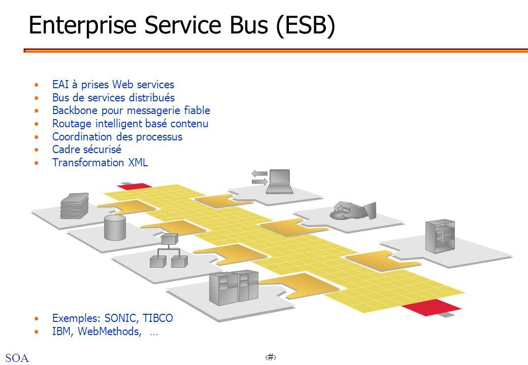 41 Enterprise Service Bus (ESB) EAI à prises Web services Bus de services distribués Backbone pour messagerie fiable Routage intelligent basé contenu