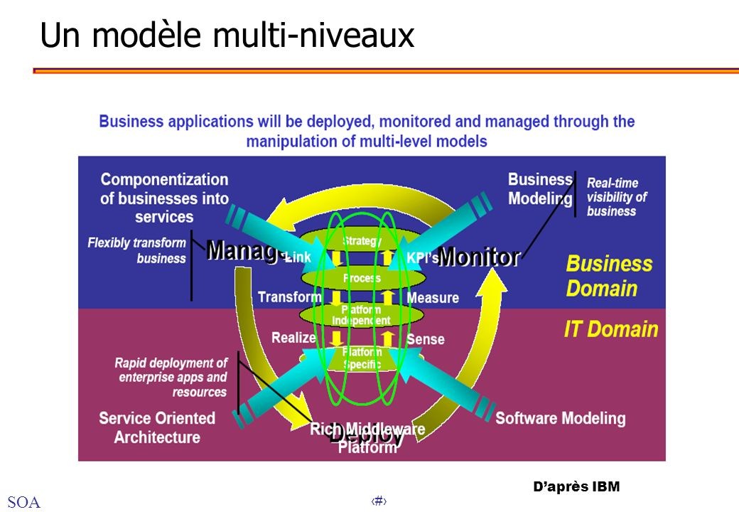 42 Un modèle multi-niveaux Daprès IBM SOA