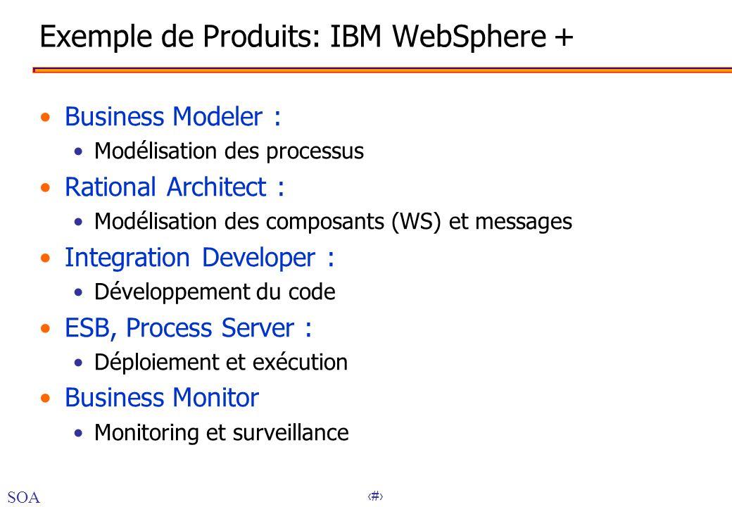 43 Exemple de Produits: IBM WebSphere + Business Modeler : Modélisation des processus Rational Architect : Modélisation des composants (WS) et message