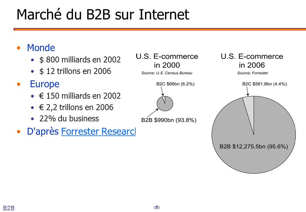45 Marché du B2B sur Internet Monde $ 800 milliards en 2002 $ 12 trillons en 2006 Europe 150 milliards en 2002 2,2 trillons en 2006 22% du business D'