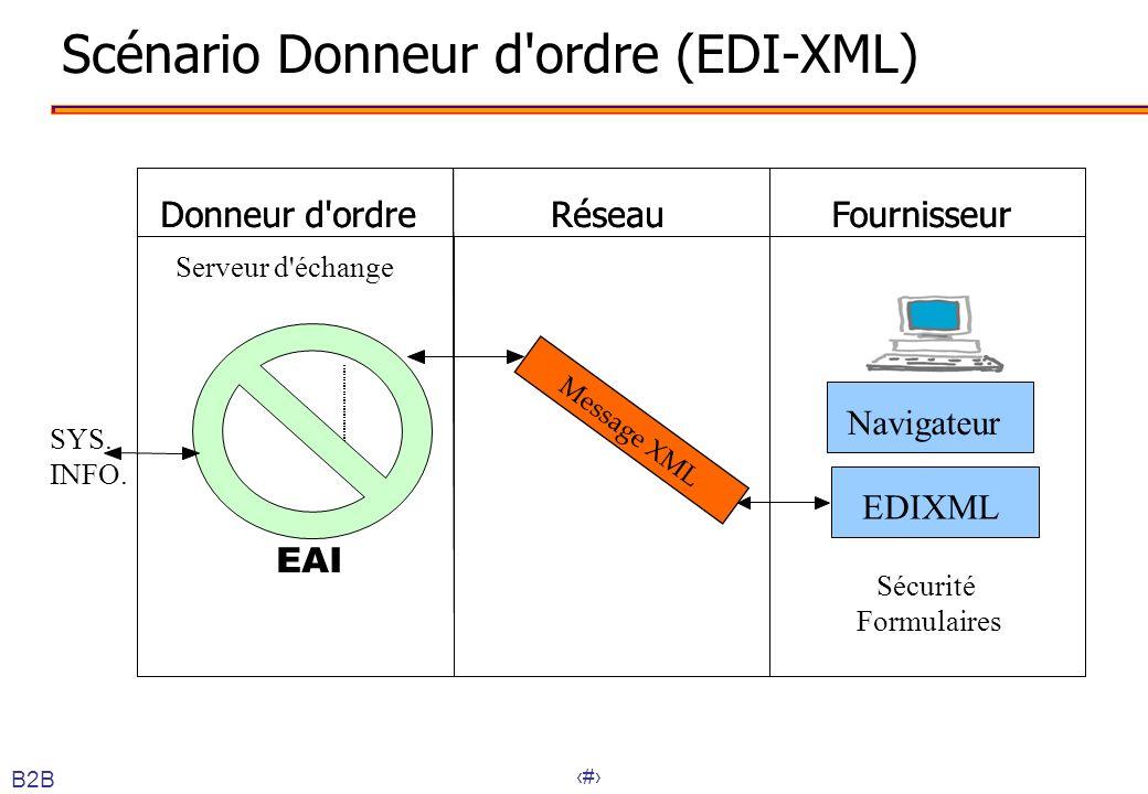 46 Scénario Donneur d'ordre (EDI-XML) FournisseurRéseauDonneur d'ordreFournisseurRéseauDonneur d'ordre EAI SYS. INFO. Serveur d'échange Navigateur EDI