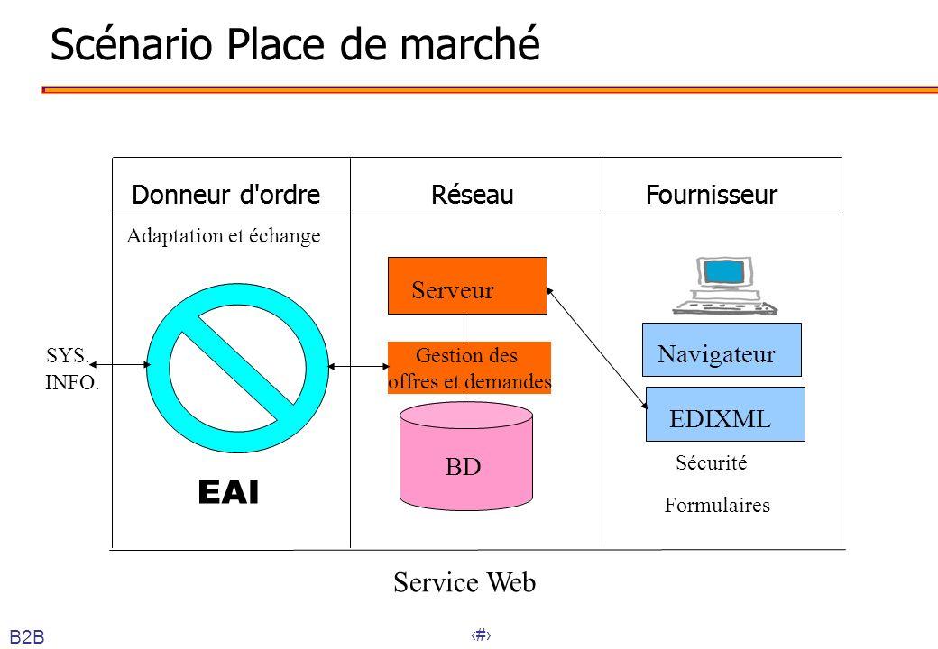 47 Scénario Place de marché FournisseurRéseauDonneur d'ordreFournisseurRéseauDonneur d'ordre BD Gestion des offres et demandes Serveur EAI SYS. INFO.