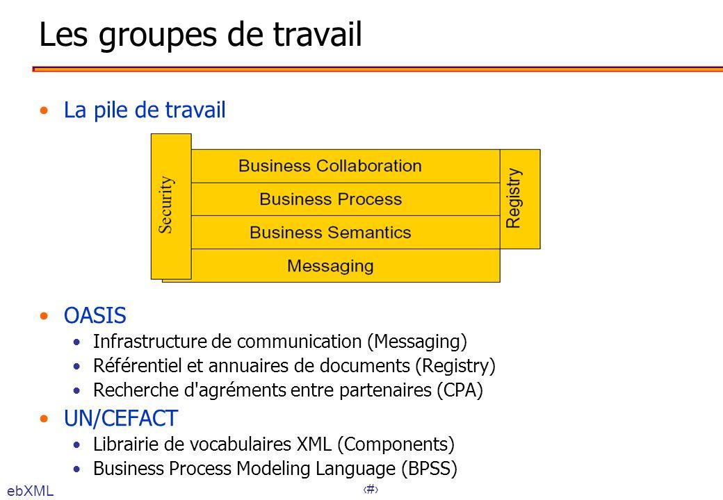 55 Les groupes de travail La pile de travail OASIS Infrastructure de communication (Messaging) Référentiel et annuaires de documents (Registry) Recher