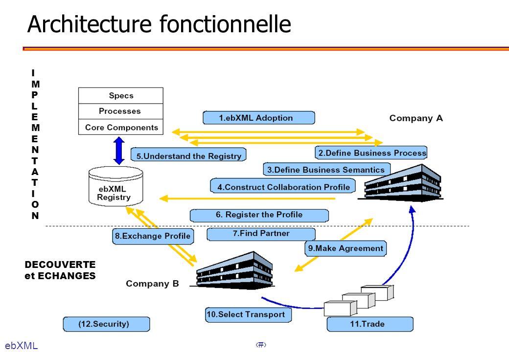 56 Architecture fonctionnelle ebXML IMPLEMENTATIONIMPLEMENTATION DECOUVERTE et ECHANGES