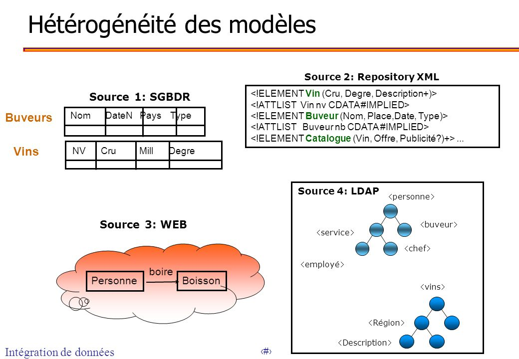 29 Types d échanges Y X Y X 1) Fire and Forget No Response required 2) Request / Reply System makes request and gets response 3) Needs ability to cache response from multiple requests to respond to one message Y X EAI B X 4A/B) Multiple Applications needed to satisfy request 4A: XREF Look-up 4B: XREF Update AC XREF EAI A X 5) Publish Subscribe A, B and C subscribe to message B C EAI 6A) Needs data from Z to be able to update Y Y X EAI Z EAI et XML
