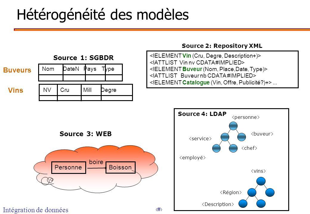8 Hétérogénéité des modèles Source 1: SGBDR NV Cru Mill Degre Vins Nom DateN Pays Type Buveurs Source 2: Repository XML... Personne Boisson boire Sour