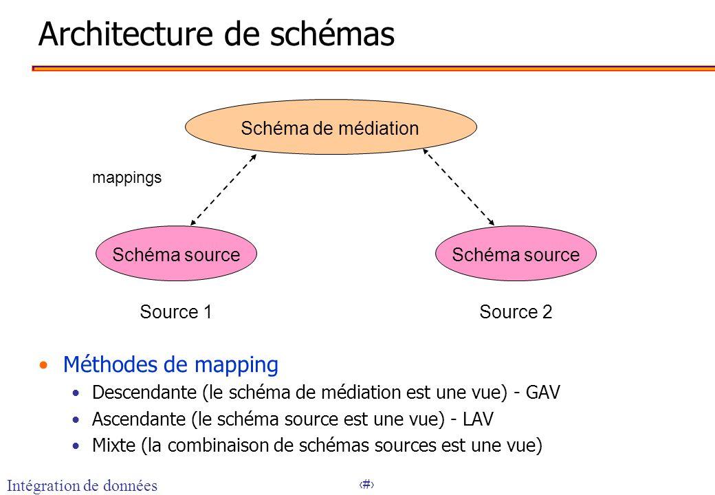 9 Architecture de schémas Schéma de médiation Schéma source Source 1 Source 2 mappings Méthodes de mapping Descendante (le schéma de médiation est une