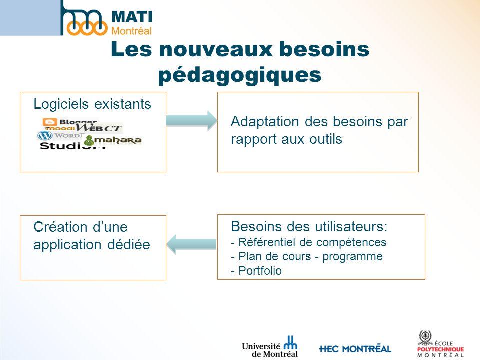 Les nouveaux besoins pédagogiques Logiciels existants Adaptation des besoins par rapport aux outils Besoins des utilisateurs: - Référentiel de compéte