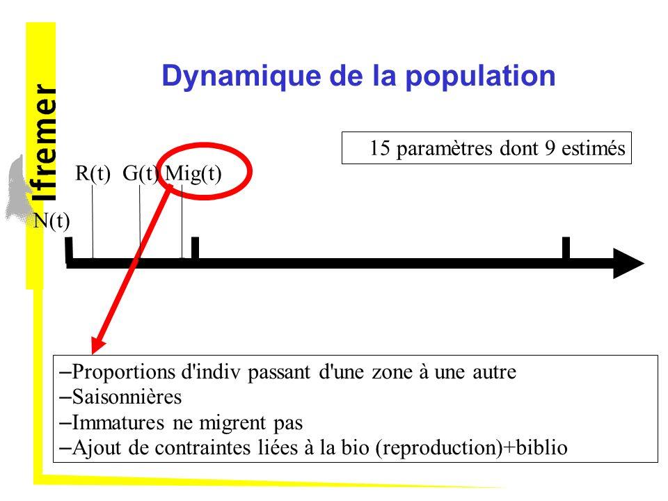 Dynamique de la population N(t) – Proportions d indiv passant d une zone à une autre – Saisonnières – Immatures ne migrent pas – Ajout de contraintes liées à la bio (reproduction)+biblio R(t)G(t)Mig(t) 15 paramètres dont 9 estimés