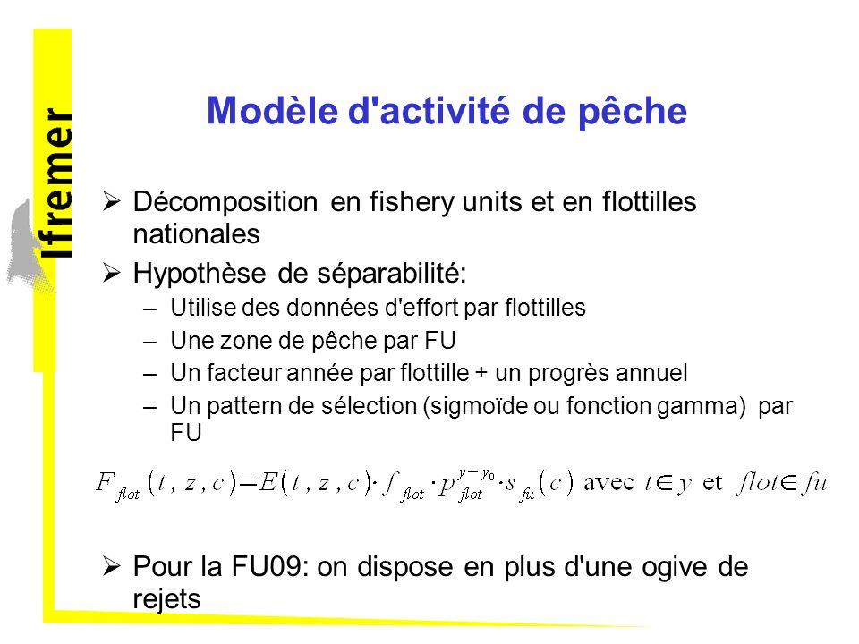 Modèle d'activité de pêche Décomposition en fishery units et en flottilles nationales Hypothèse de séparabilité: –Utilise des données d'effort par flo