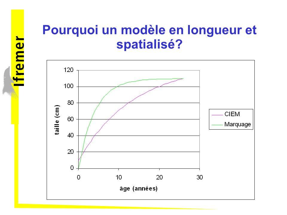 Population dynamics submodel N(t) – Mortalité naturelle – Mortalité par pêche vient du modèle d activité de pêche R(t)G(t)Mig(t) N(t+ ε ) N(t+1) M + F tot (t,z,c)