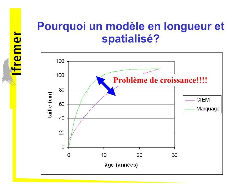 Analyse de sensibilité : résultats petites classes améliorent les deux critères Pas de temps court: mauvaise estimation de K Loi gamma plus flexible: améliorent les deux critères