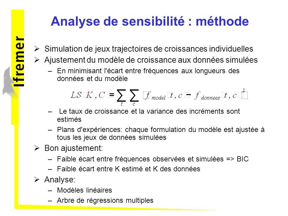 Analyse de sensibilité : méthode Simulation de jeux trajectoires de croissances individuelles Ajustement du modèle de croissance aux données simulées –En minimisant l écart entre fréquences aux longueurs des données et du modèle – Le taux de croissance et la variance des incréments sont estimés –Plans d expériences: chaque formulation du modèle est ajustée à tous les jeux de données simulées Bon ajustement: –Faible écart entre fréquences observées et simulées => BIC –Faible écart entre K estimé et K des données Analyse: –Modèles linéaires –Arbre de régressions multiples
