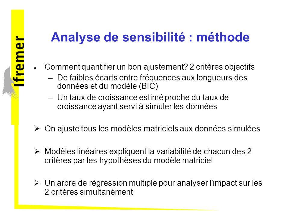 Analyse de sensibilité : méthode Comment quantifier un bon ajustement? 2 critères objectifs –De faibles écarts entre fréquences aux longueurs des donn