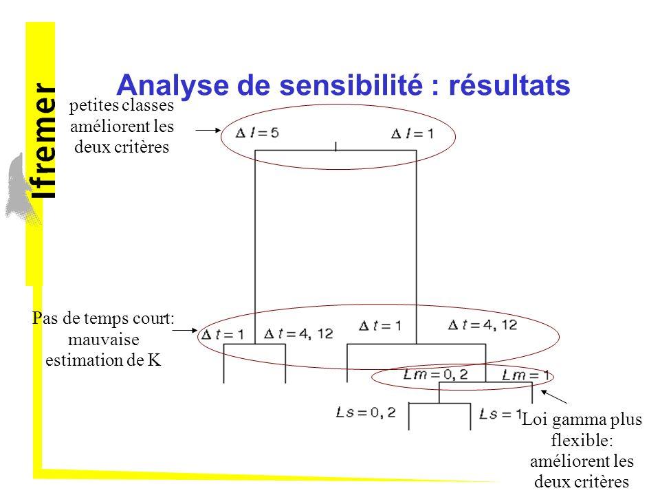 Analyse de sensibilité : résultats petites classes améliorent les deux critères Pas de temps court: mauvaise estimation de K Loi gamma plus flexible: