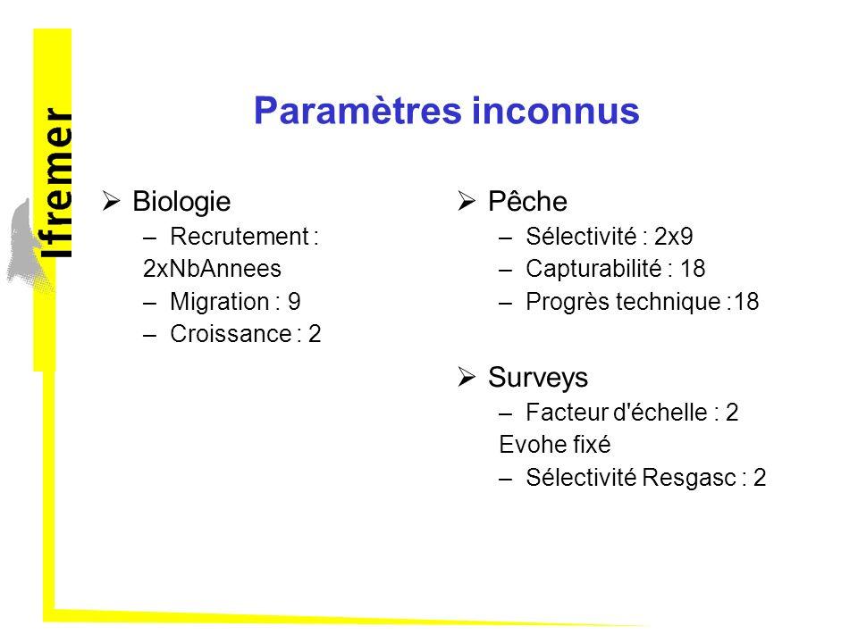 Paramètres inconnus Biologie –Recrutement : 2xNbAnnees –Migration : 9 –Croissance : 2 Pêche –Sélectivité : 2x9 –Capturabilité : 18 –Progrès technique :18 Surveys –Facteur d échelle : 2 Evohe fixé –Sélectivité Resgasc : 2