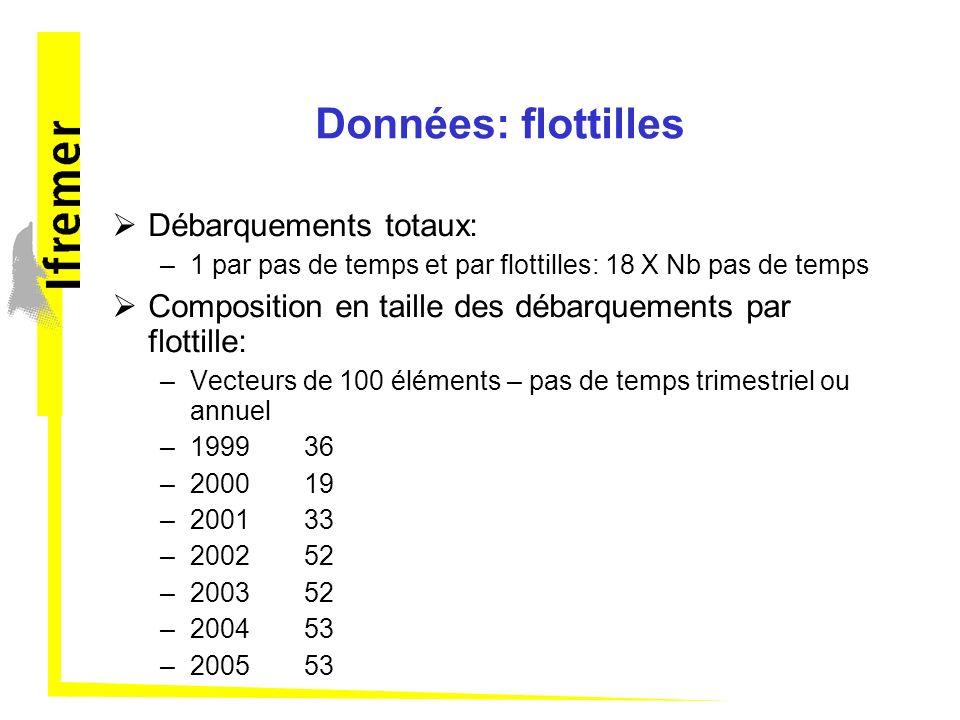 Données: flottilles Débarquements totaux: –1 par pas de temps et par flottilles: 18 X Nb pas de temps Composition en taille des débarquements par flot