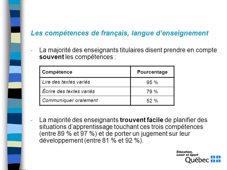 Les compétences de français, langue denseignement - La majorité des enseignants titulaires disent prendre en compte souvent les compétences : - La majorité des enseignants trouvent facile de planifier des situations dapprentissage touchant ces trois compétences (entre 89 % et 97 %) et de porter un jugement sur leur développement (entre 81 % et 92 %).