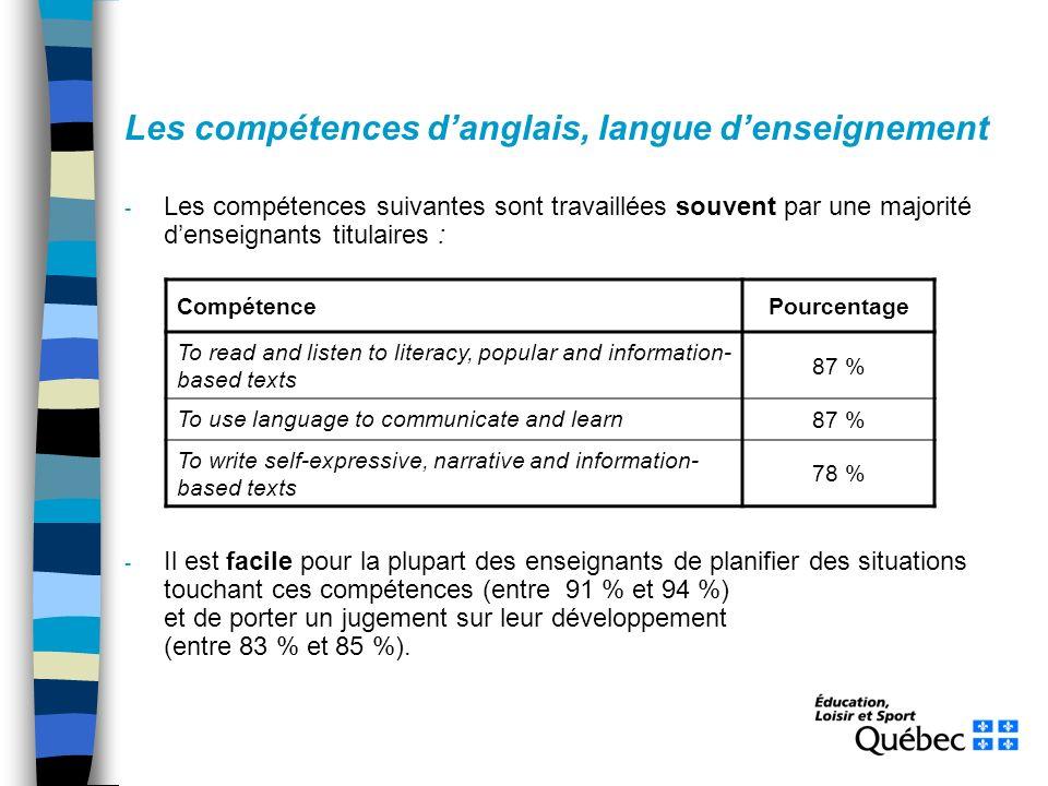 Les compétences danglais, langue denseignement - Les compétences suivantes sont travaillées souvent par une majorité denseignants titulaires : - Il est facile pour la plupart des enseignants de planifier des situations touchant ces compétences (entre 91 % et 94 %) et de porter un jugement sur leur développement (entre 83 % et 85 %).