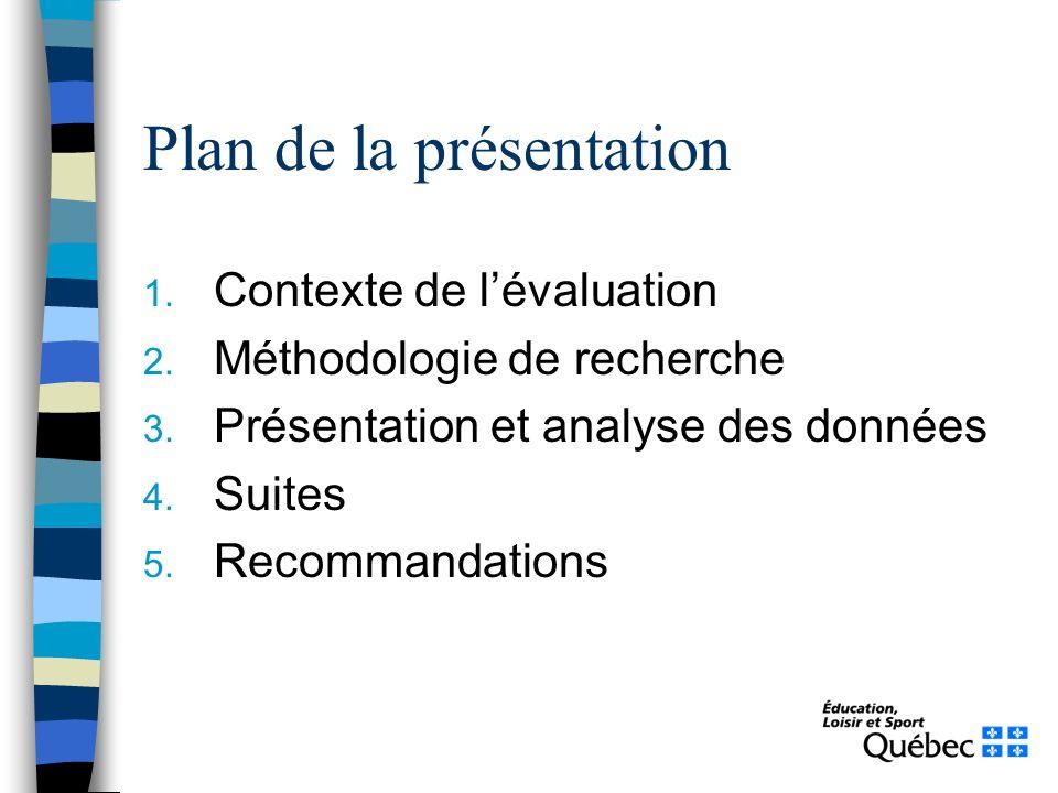 Plan de la présentation 1. Contexte de lévaluation 2. Méthodologie de recherche 3. Présentation et analyse des données 4. Suites 5. Recommandations