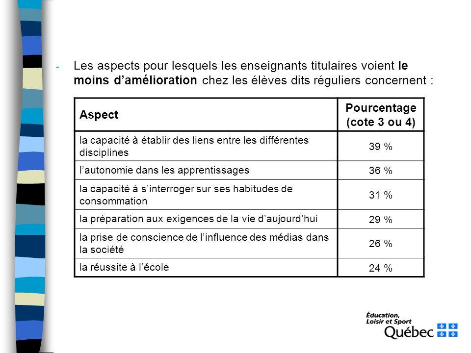 - Les aspects pour lesquels les enseignants titulaires voient le moins damélioration chez les élèves dits réguliers concernent : Aspect Pourcentage (c