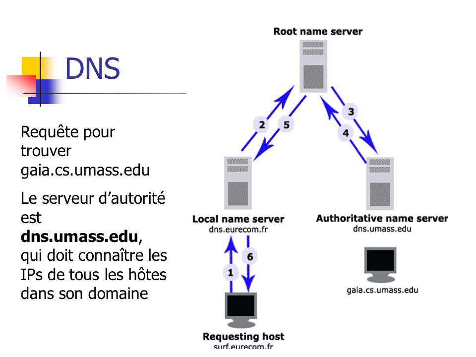 DNS Requête pour trouver gaia.cs.umass.edu Le serveur dautorité est dns.umass.edu, qui doit connaître les IPs de tous les hôtes dans son domaine
