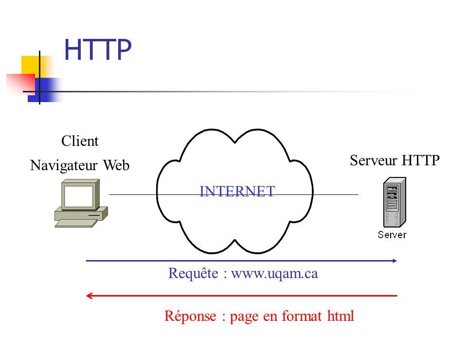 HTTP Client Navigateur Web Serveur HTTP INTERNET Requête : www.uqam.ca Réponse : page en format html