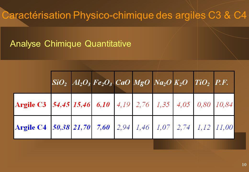 10 Caractérisation Physico-chimique des argiles C3 & C4 Analyse Chimique Quantitative