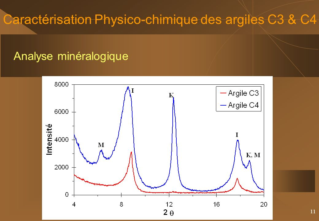 11 Caractérisation Physico-chimique des argiles C3 & C4 Analyse minéralogique Argile C3Argile C4