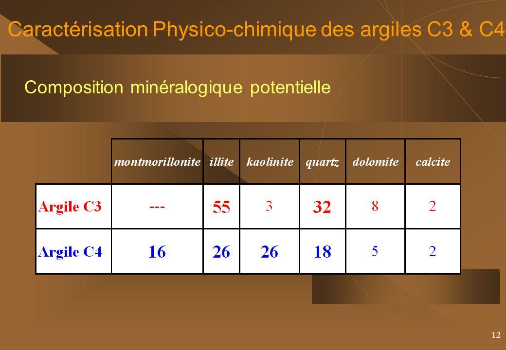 12 Caractérisation Physico-chimique des argiles C3 & C4 Composition minéralogique potentielle