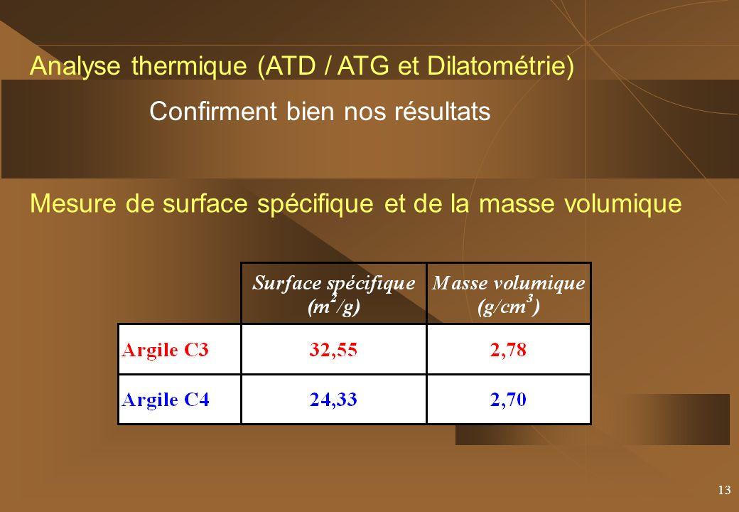 13 Analyse thermique (ATD / ATG et Dilatométrie) Confirment bien nos résultats Mesure de surface spécifique et de la masse volumique