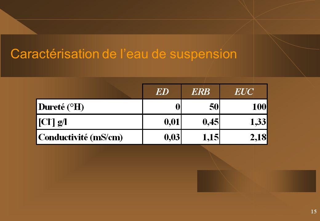 15 Caractérisation de leau de suspension