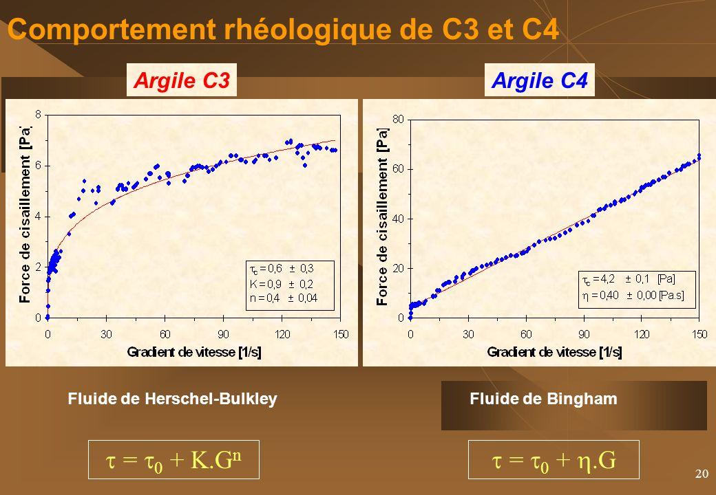 20 Comportement rhéologique de C3 et C4 Argile C4Argile C3 = 0 +.G Fluide de BinghamFluide de Herschel-Bulkley = + K.G n