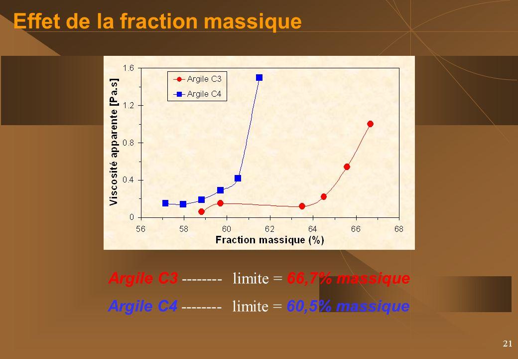 21 Effet de la fraction massique Argile C4 -------- limite = 60,5% massique Argile C3 -------- limite = 66,7% massique